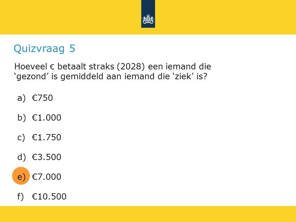 Quizvraag 5 Hoeveel € betaalt straks (2028) een iemand die 'gezond' is gemiddeld aan iemand die 'ziek' is