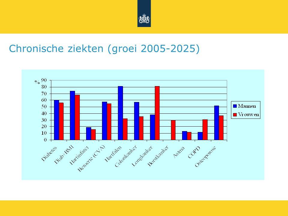 Chronische ziekten (groei 2005-2025)