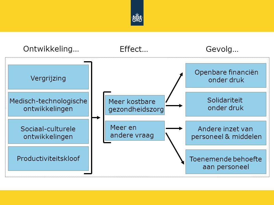 Ontwikkeling… Effect… Gevolg… Openbare financiën onder druk