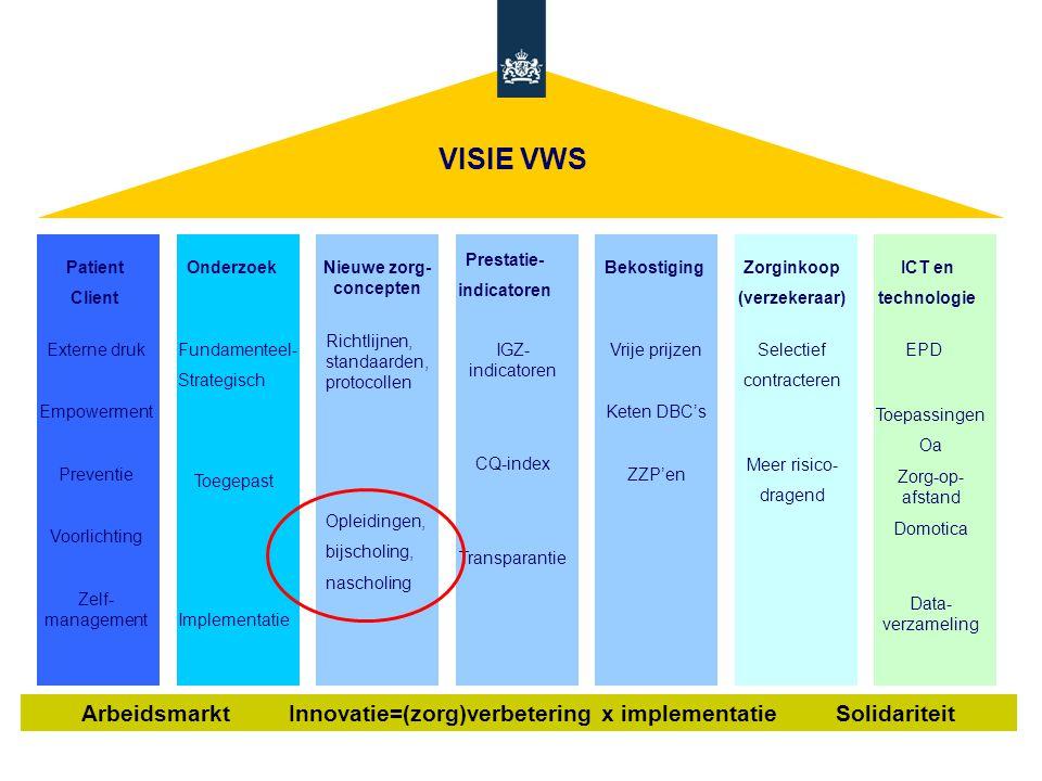 VISIE VWS Prestatie- indicatoren. Patient. Client. Onderzoek. Nieuwe zorg-concepten. Bekostiging.