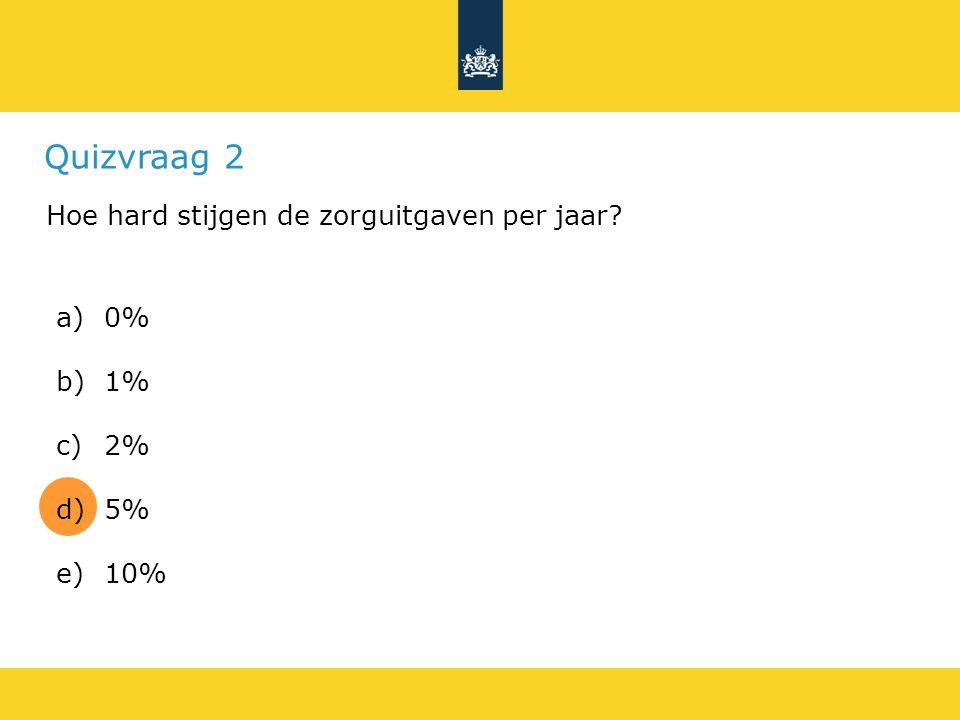 Quizvraag 2 Hoe hard stijgen de zorguitgaven per jaar 0% 1% 2% 5% 10%