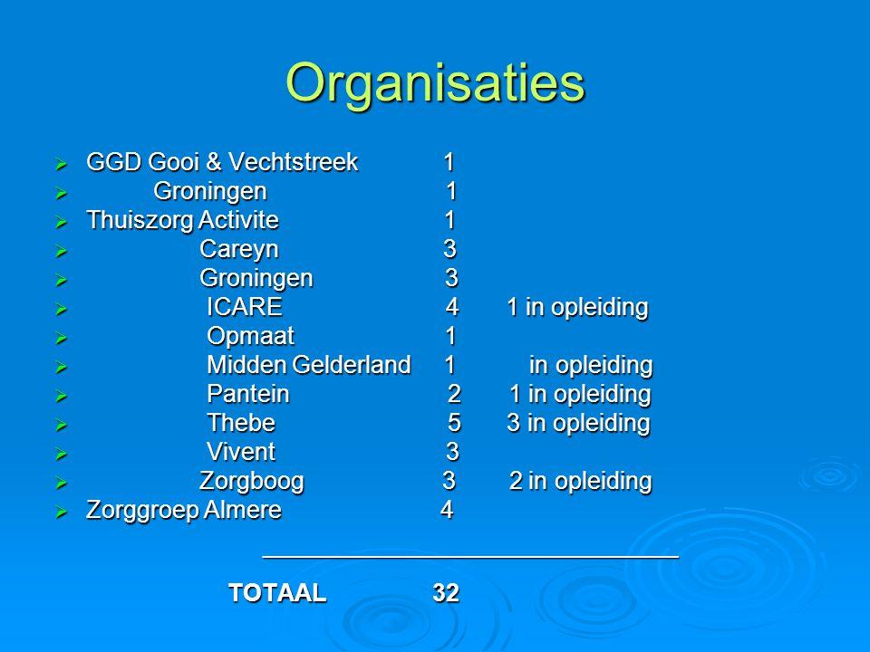 Organisaties GGD Gooi & Vechtstreek 1 Groningen 1 Thuiszorg Activite 1