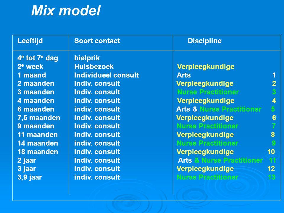 Mix model Leeftijd Soort contact Discipline 4e tot 7e dag hielprik