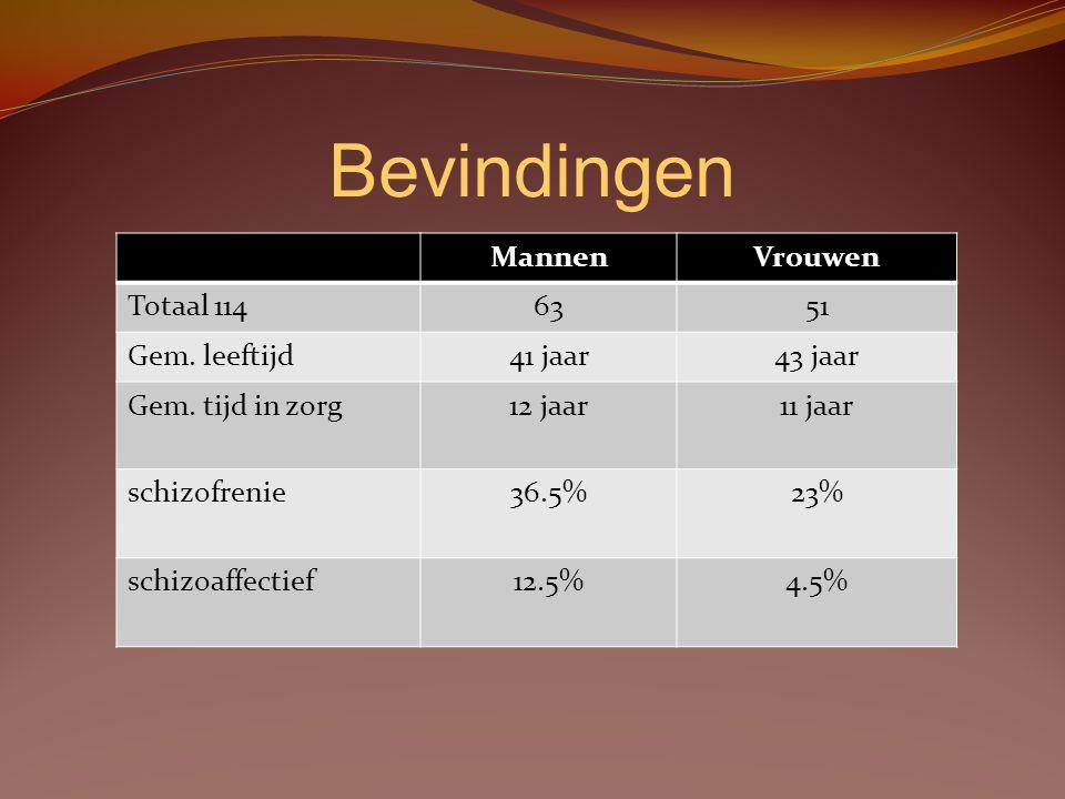 Bevindingen Mannen Vrouwen Totaal 114 63 51 Gem. leeftijd 41 jaar