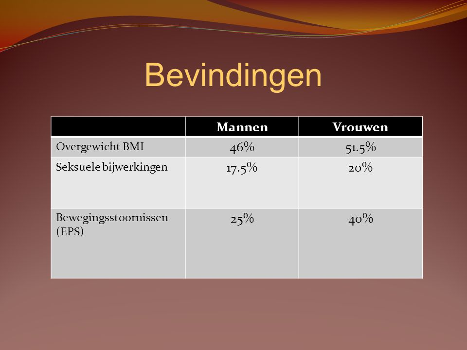 Bevindingen Mannen Vrouwen 46% 51.5% 17.5% 20% 25% 40% Overgewicht BMI