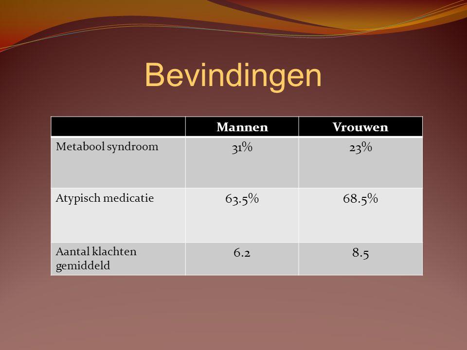 Bevindingen Mannen Vrouwen 31% 23% 63.5% 68.5% 6.2 8.5