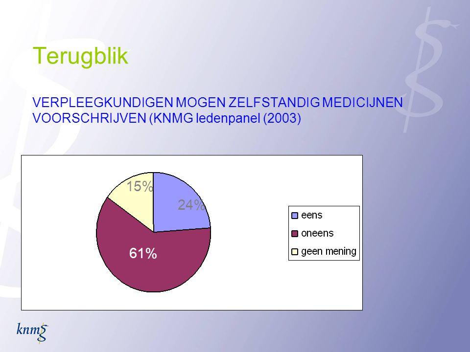 Terugblik VERPLEEGKUNDIGEN MOGEN ZELFSTANDIG MEDICIJNEN VOORSCHRIJVEN (KNMG ledenpanel (2003)