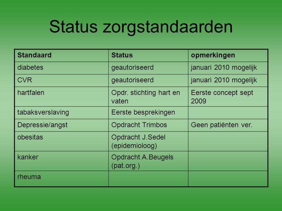 Status zorgstandaarden