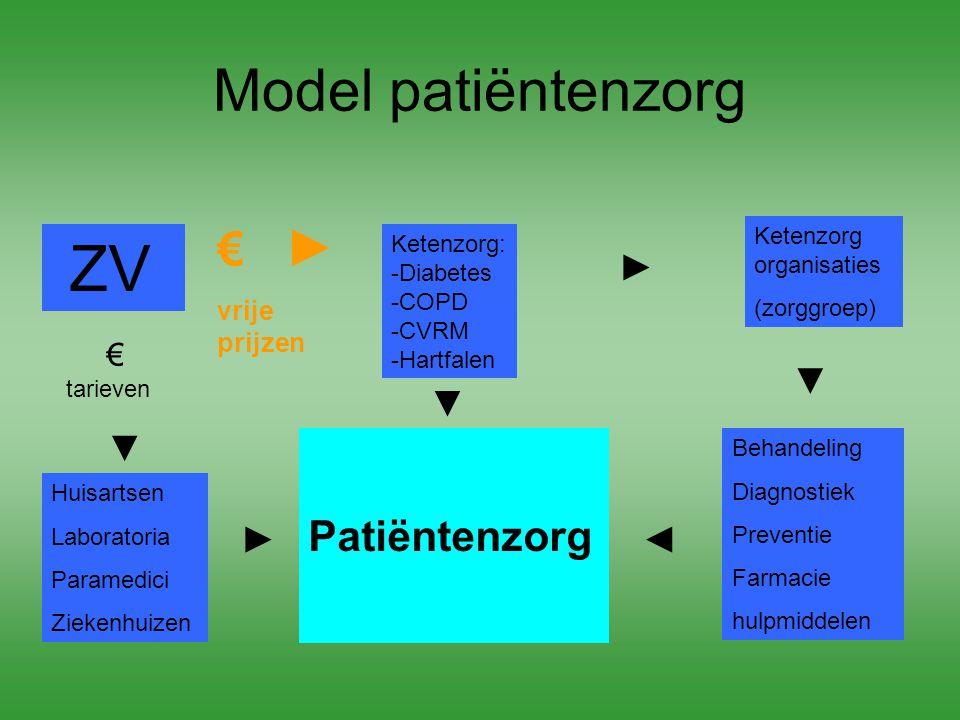 ZV Model patiëntenzorg € ► Patiëntenzorg ► ▼ ▼ ► ◄ vrije prijzen