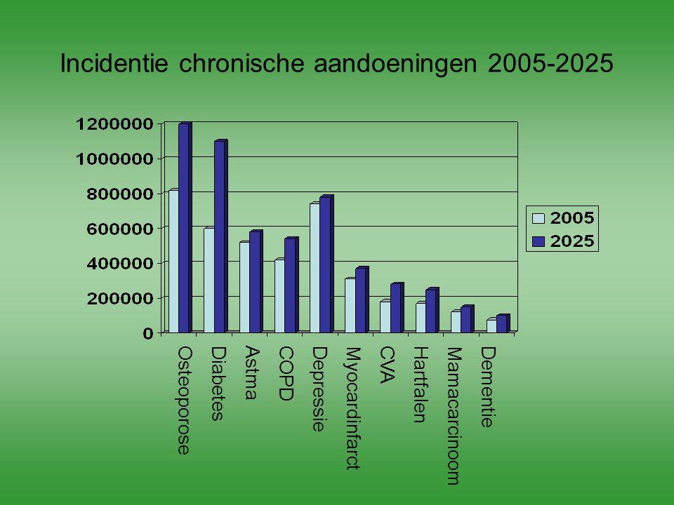 Incidentie chronische aandoeningen 2005-2025
