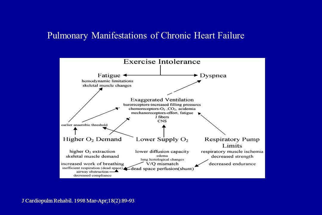 Pulmonary Manifestations of Chronic Heart Failure