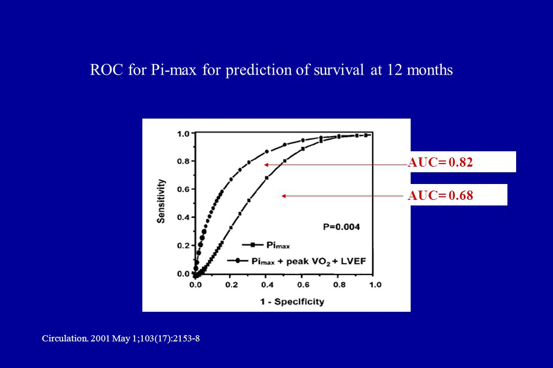 ROC for Pi-max for prediction of survival at 12 months