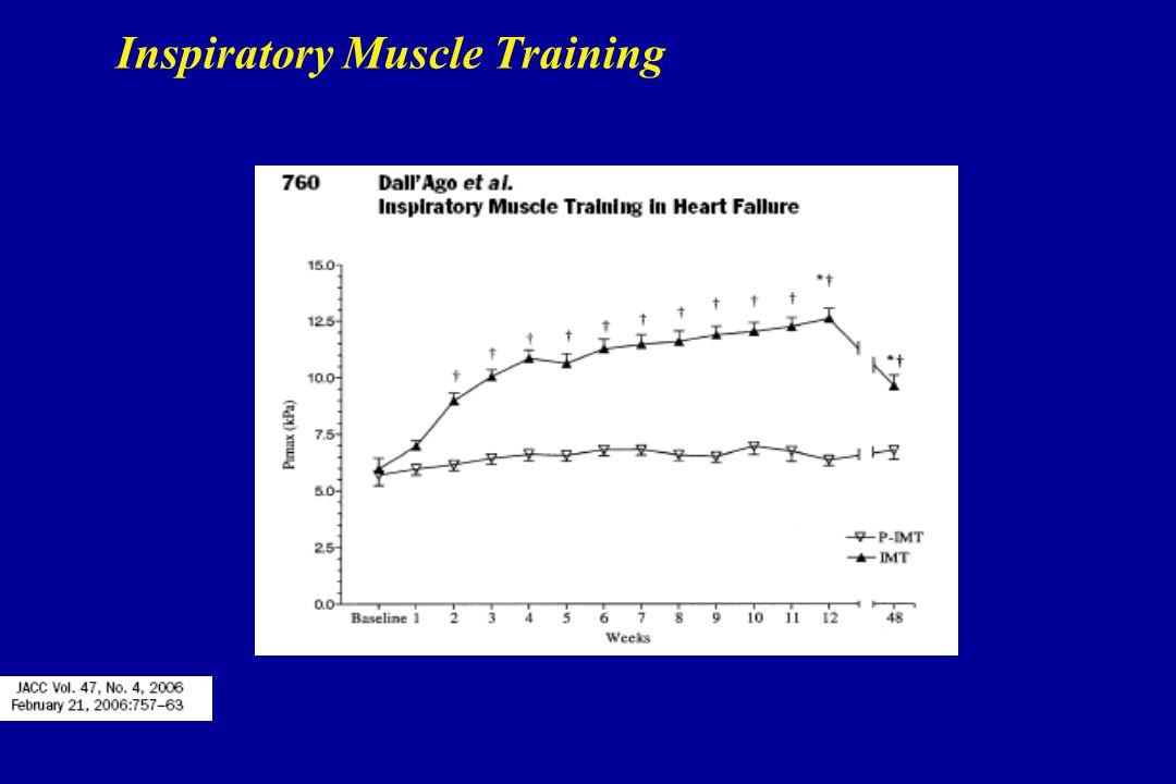 Inspiratory Muscle Training