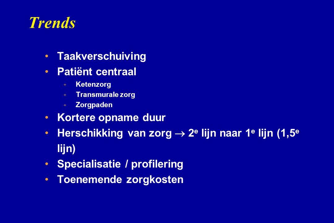 Trends Taakverschuiving Patiënt centraal Kortere opname duur