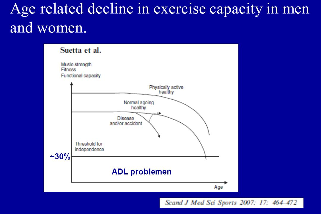 Age related decline in exercise capacity in men and women.