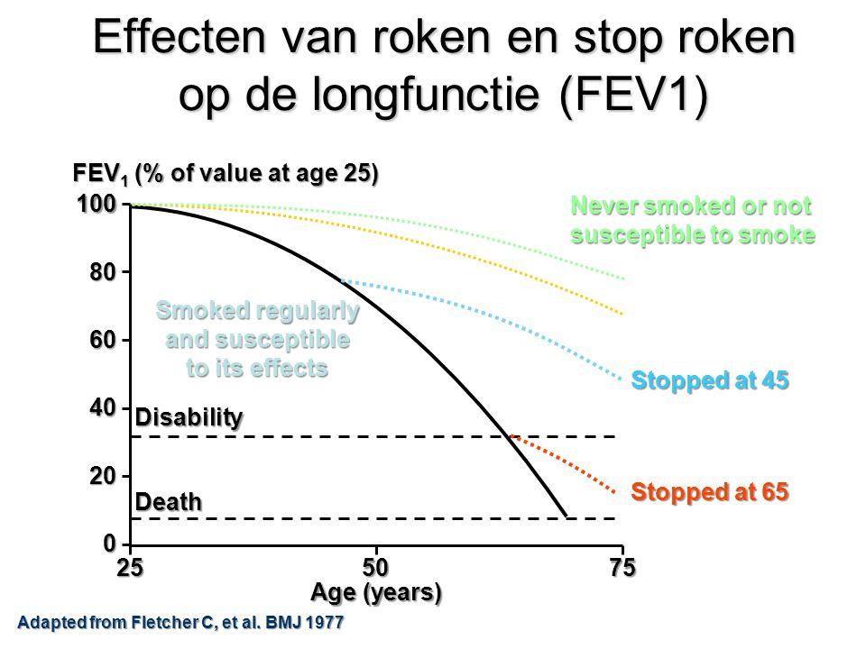 Effecten van roken en stop roken op de longfunctie (FEV1)