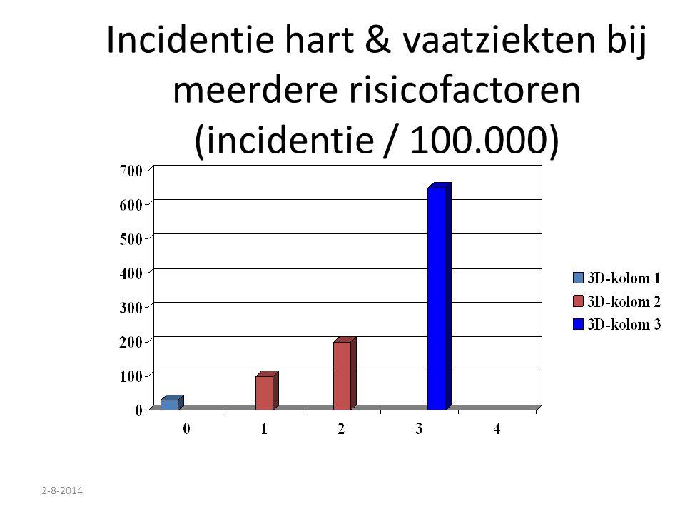 Incidentie hart & vaatziekten bij meerdere risicofactoren (incidentie / 100.000)