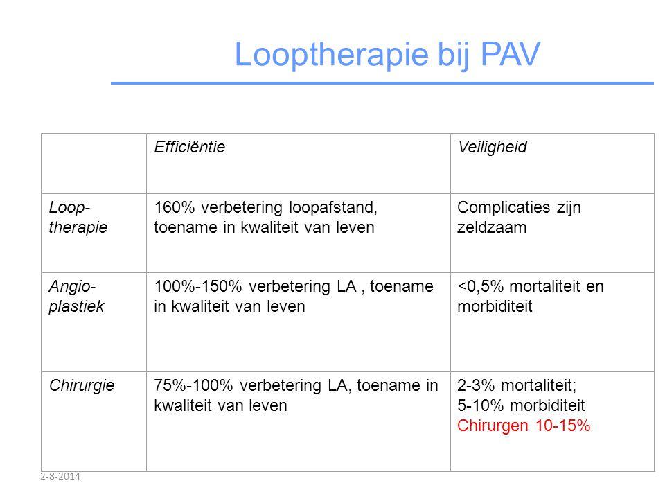 Looptherapie bij PAV Efficiëntie Veiligheid Loop- therapie