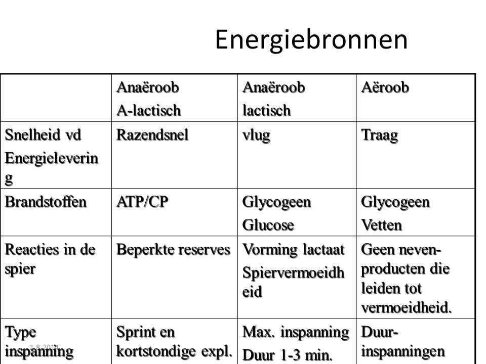 Energiebronnen Anaëroob A-lactisch lactisch Aëroob Snelheid vd