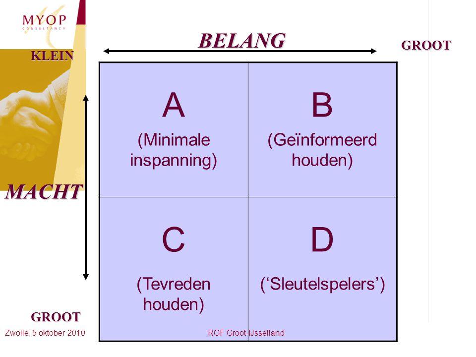 A B C D BELANG MACHT (Minimale inspanning) (Geïnformeerd houden)