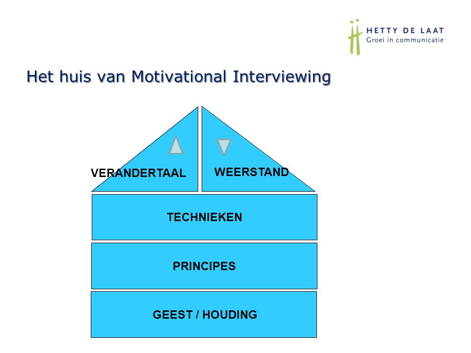 Het huis van Motivational Interviewing