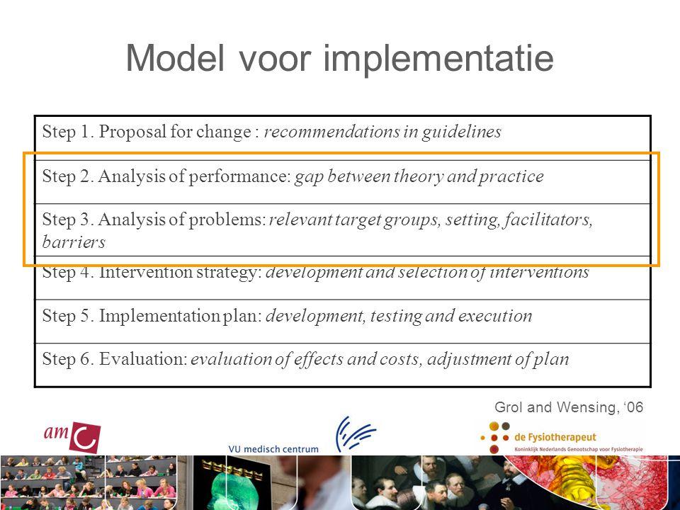 Model voor implementatie