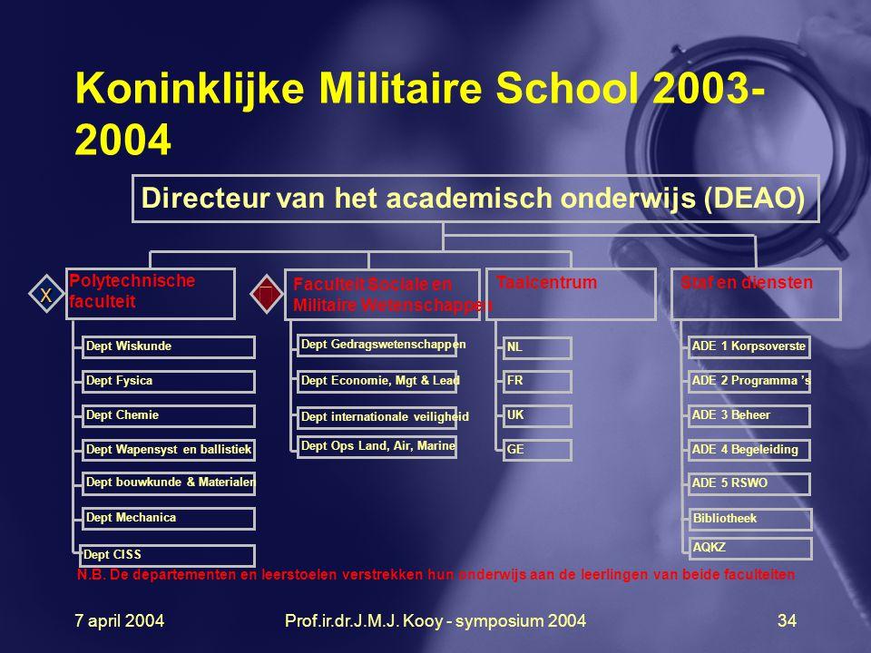 Koninklijke Militaire School 2003-2004