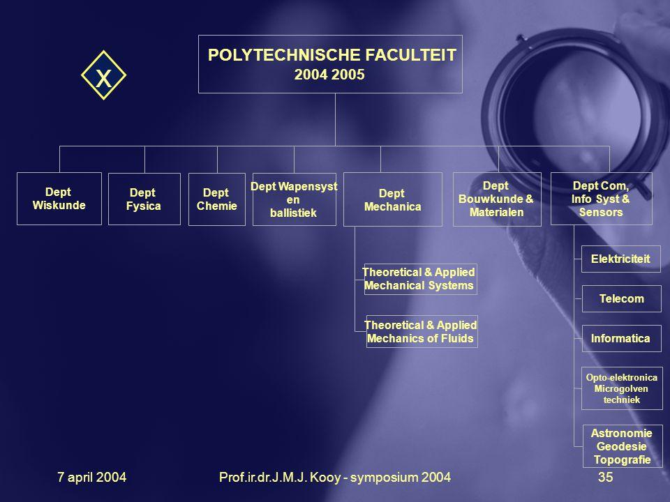 POLYTECHNISCHE FACULTEIT