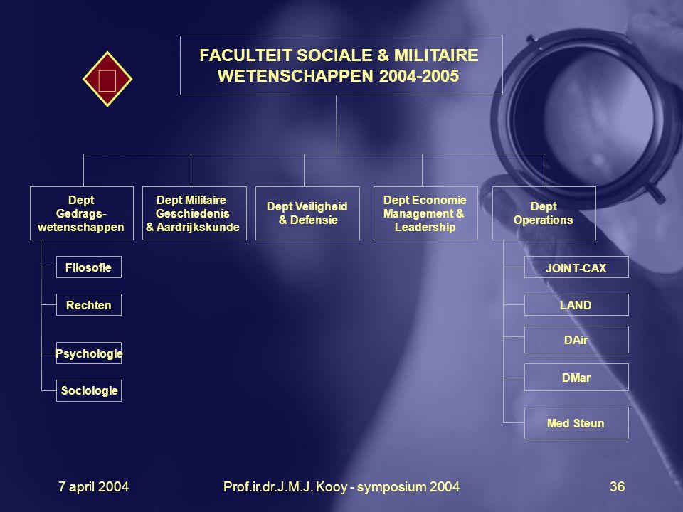  FACULTEIT SOCIALE & MILITAIRE WETENSCHAPPEN 2004-2005 7 april 2004