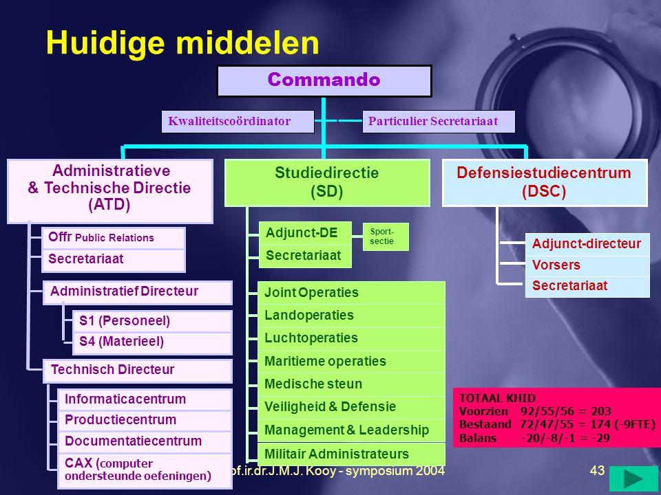 Huidige middelen Commando Administratieve & Technische Directie (ATD)