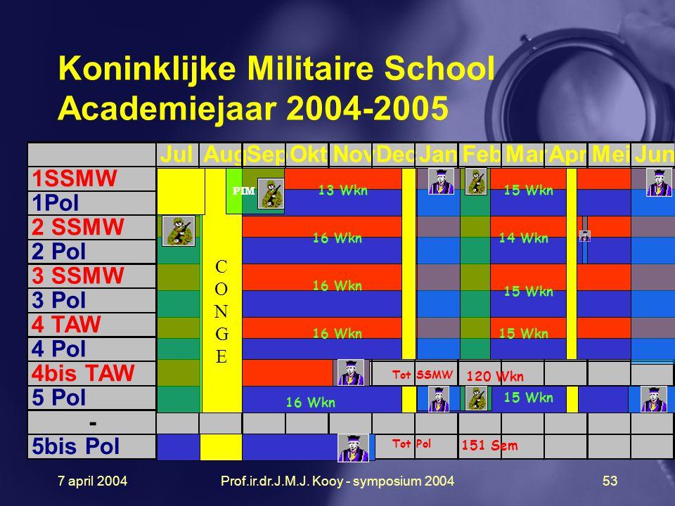 Koninklijke Militaire School Academiejaar 2004-2005