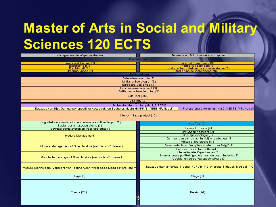 Master of Arts in Social and Military Sciences 120 ECTS