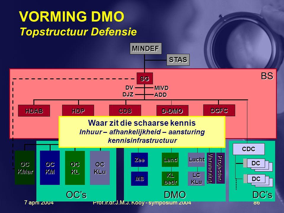 VORMING DMO Topstructuur Defensie
