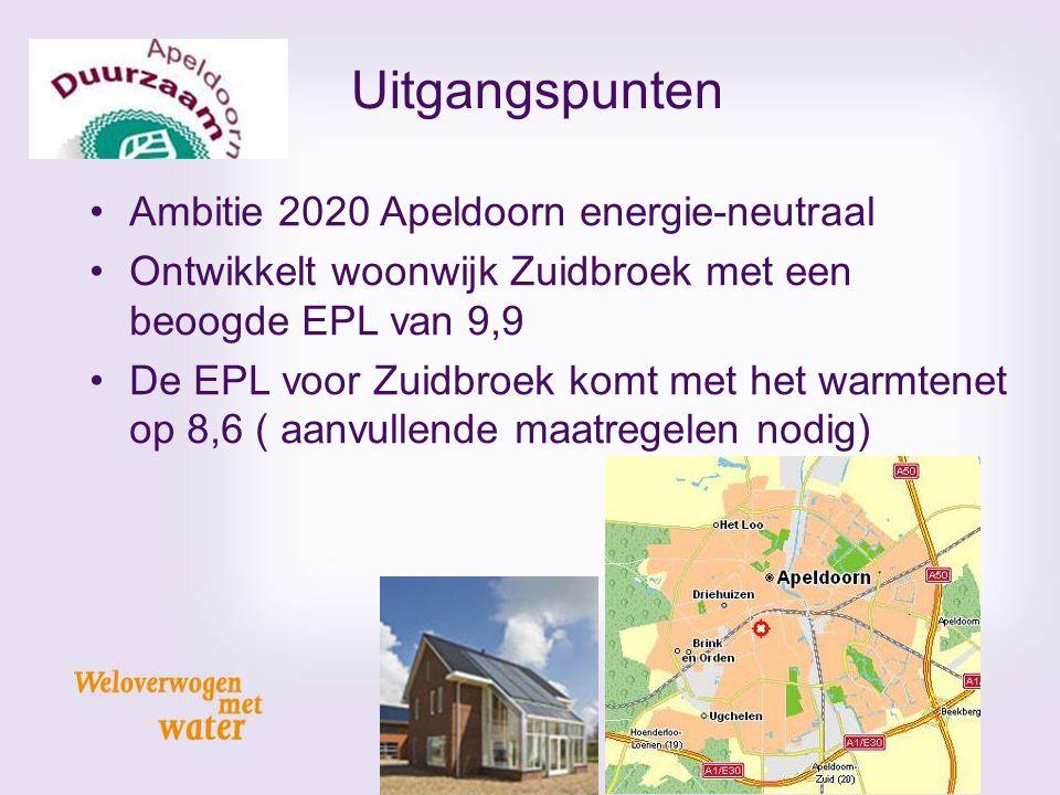 Uitgangspunten Ambitie 2020 Apeldoorn energie-neutraal
