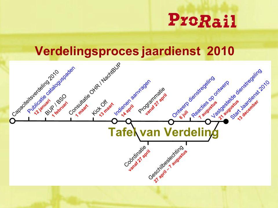 Verdelingsproces jaardienst 2010