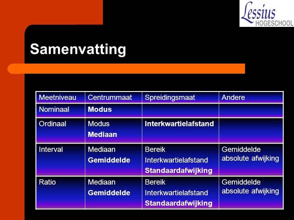 Samenvatting Meetniveau Centrummaat Spreidingsmaat Andere Nominaal
