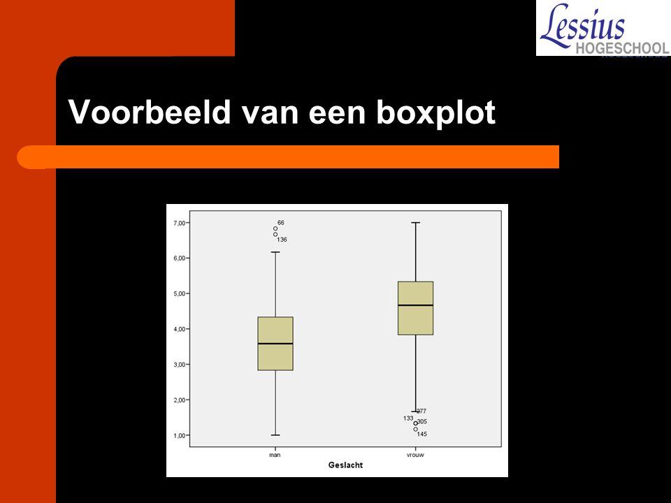 Voorbeeld van een boxplot