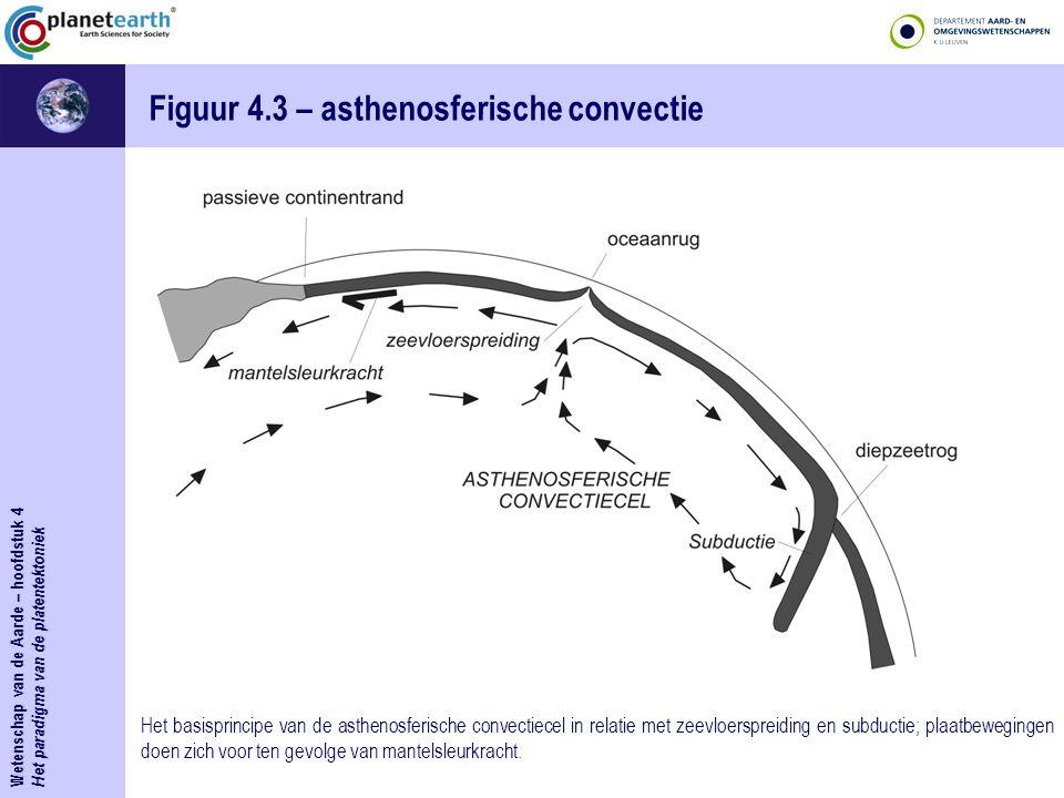 Figuur 4.3 – asthenosferische convectie