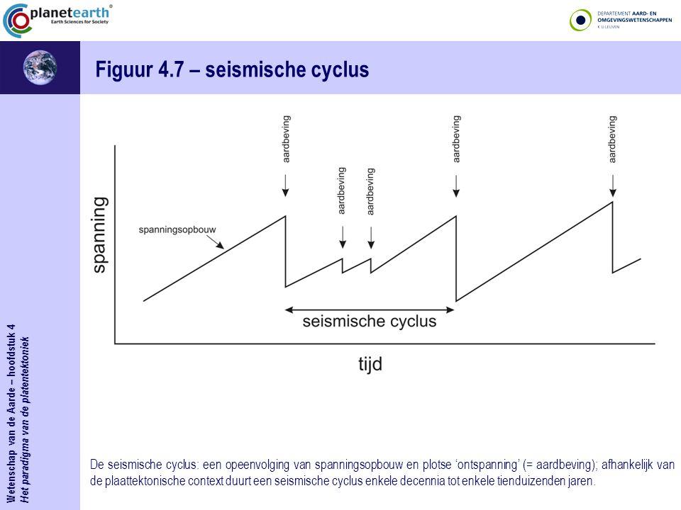 Figuur 4.7 – seismische cyclus