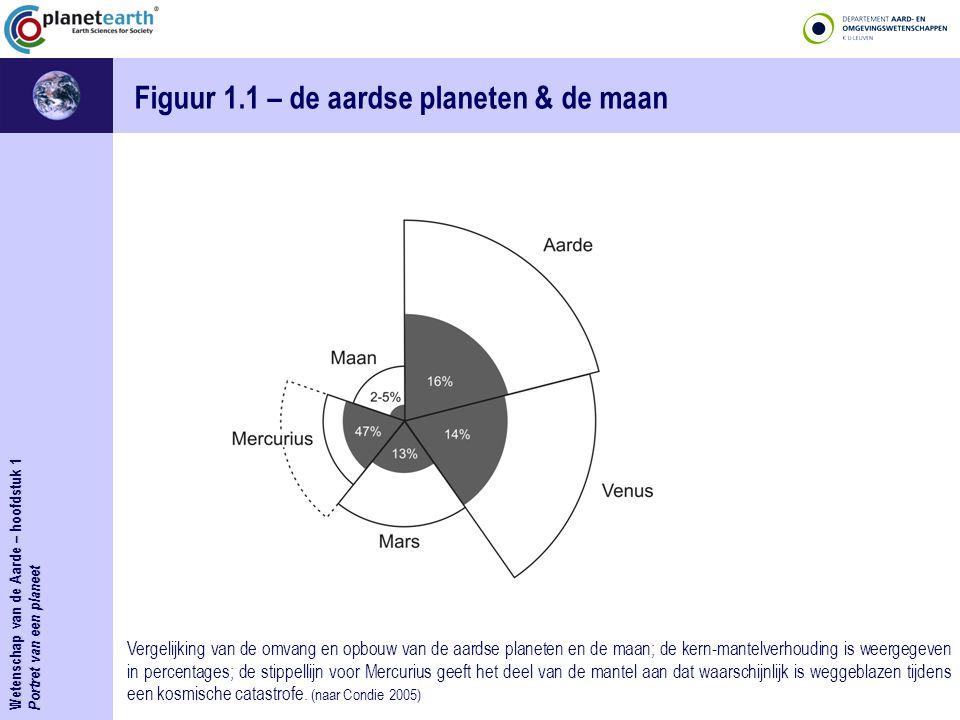 Figuur 1.1 – de aardse planeten & de maan