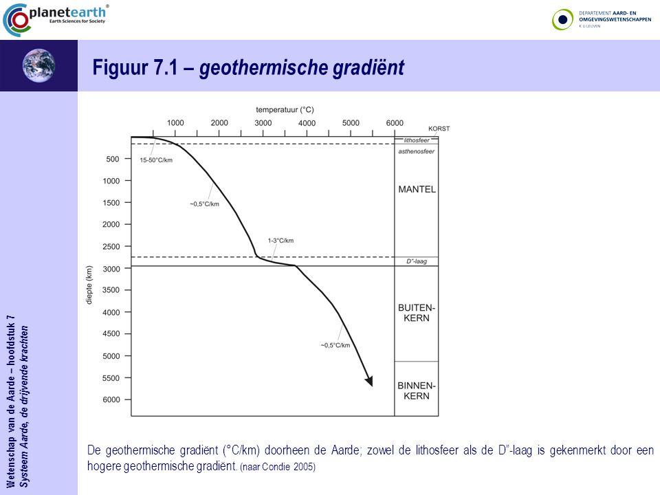 Figuur 7.1 – geothermische gradiënt