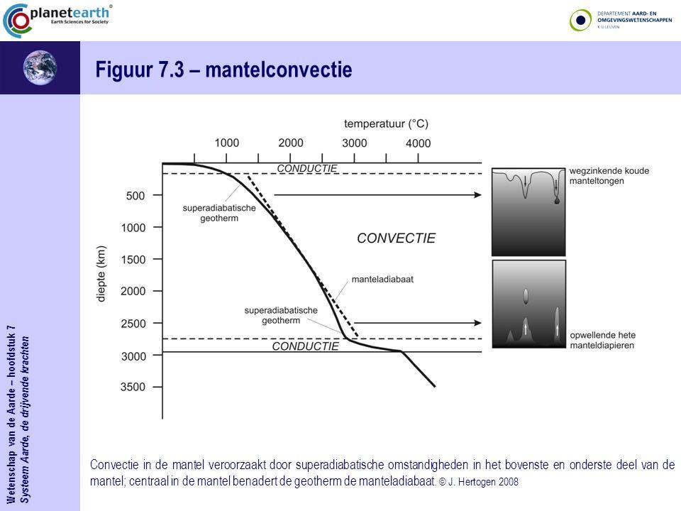 Figuur 7.3 – mantelconvectie
