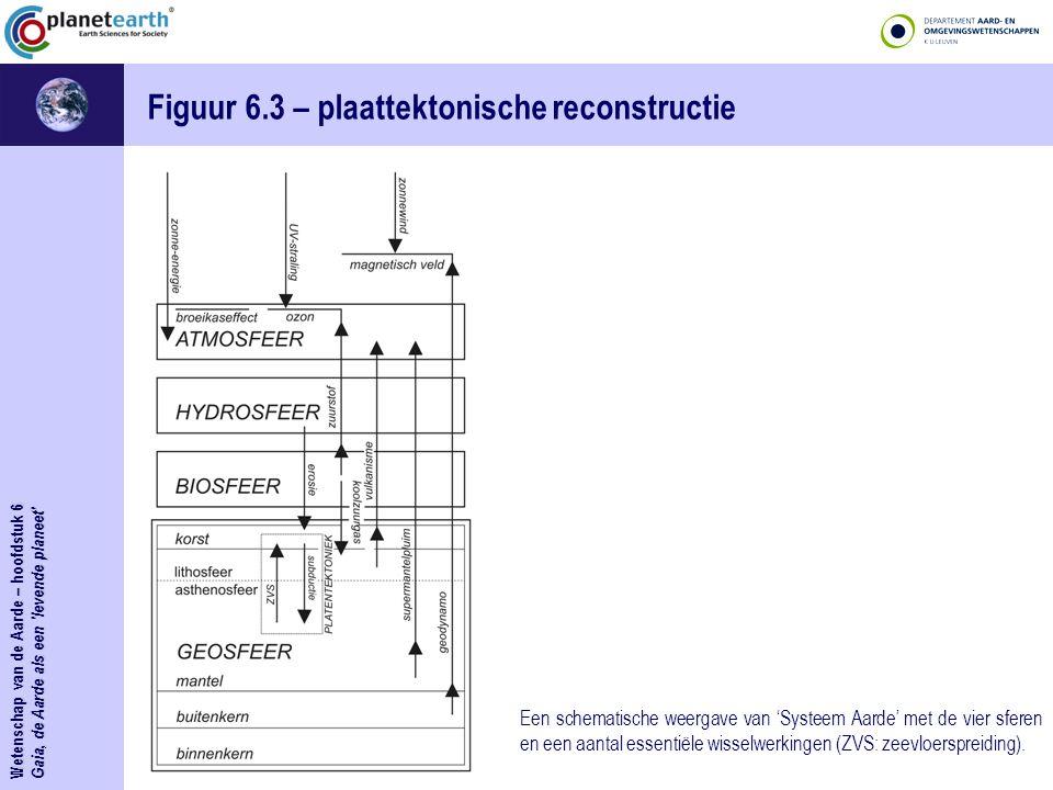 Figuur 6.3 – plaattektonische reconstructie