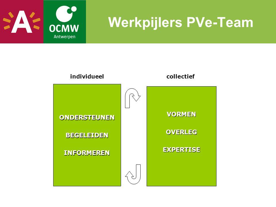 Werkpijlers PVe-Team ONDERSTEUNEN VORMEN BEGELEIDEN OVERLEG INFORMEREN