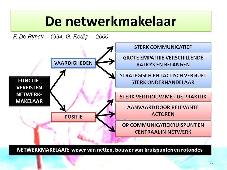 De netwerkmakelaar F. De Rynck – 1994, G. Redig – 2000