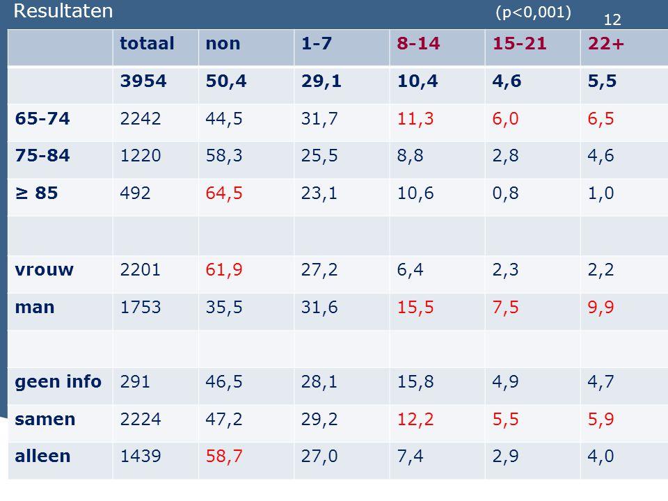 Resultaten (p<0,001) totaal non 1-7 8-14 15-21 22+ 3954 50,4 29,1