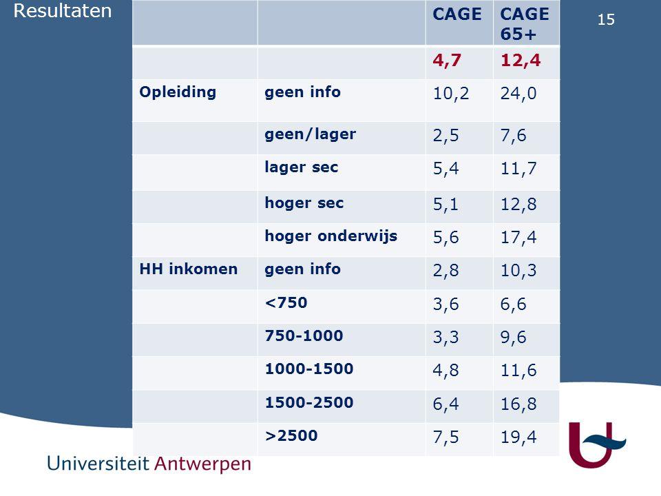 Resultaten CAGE. CAGE65+ 4,7. 12,4. Opleiding. geen info. 10,2. 24,0. geen/lager. 2,5. 7,6.