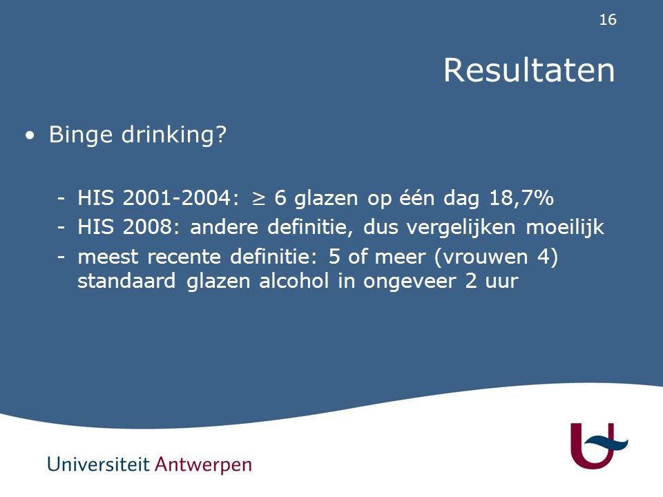 Resultaten Binge drinking HIS 2001-2004: ≥ 6 glazen op één dag 18,7%