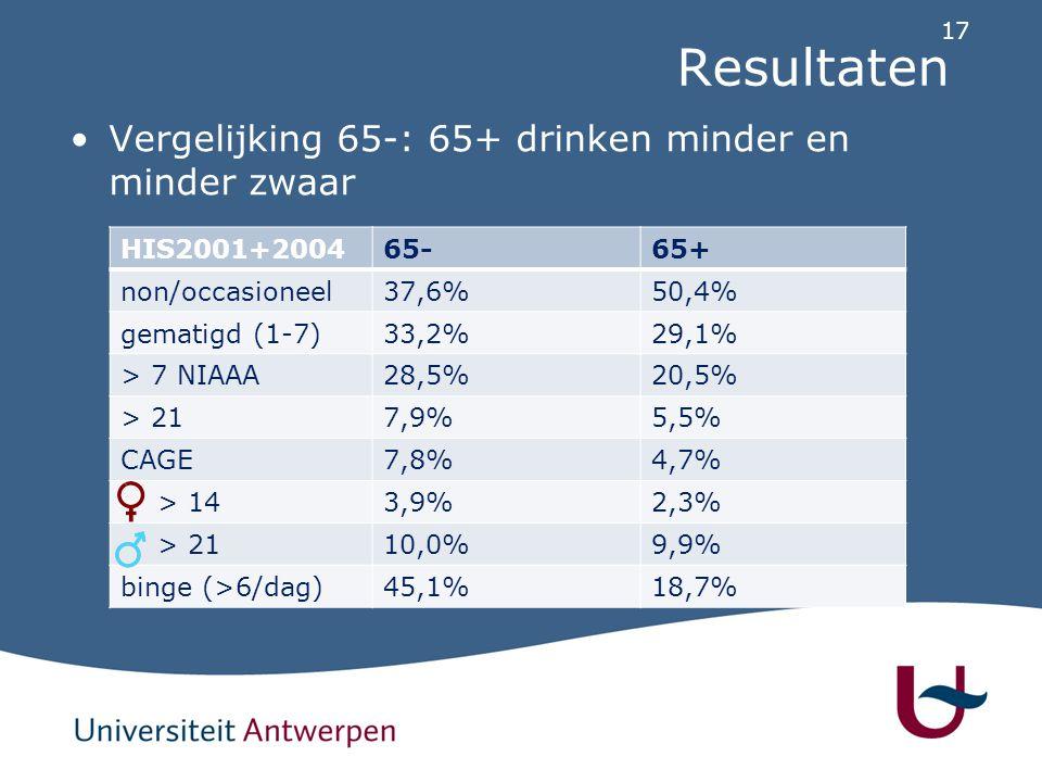 Resultaten Vergelijking 65-: 65+ drinken minder en minder zwaar