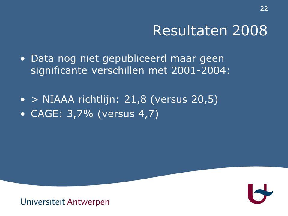 Resultaten 2008 Data nog niet gepubliceerd maar geen significante verschillen met 2001-2004: > NIAAA richtlijn: 21,8 (versus 20,5)